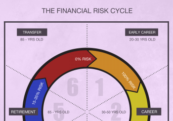 Your Financial Risk Cycle