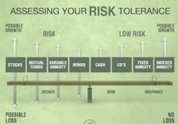Your Risk Tolerance Level