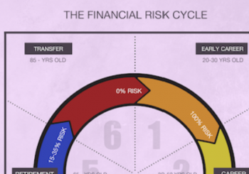 A Complete Financial Risk Cycle